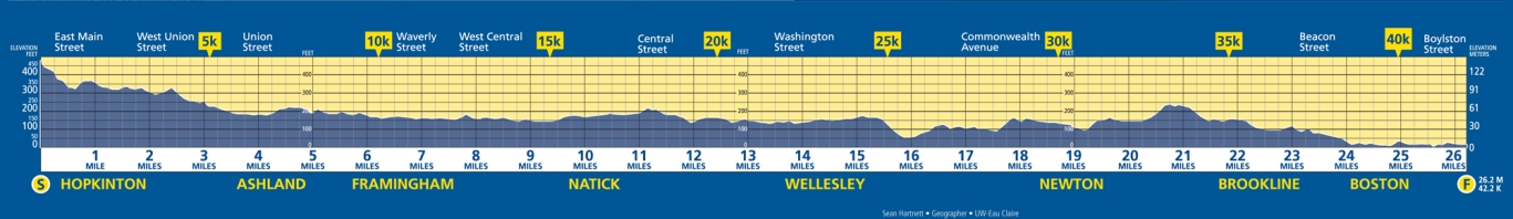 Boston-marathon-elevationmap